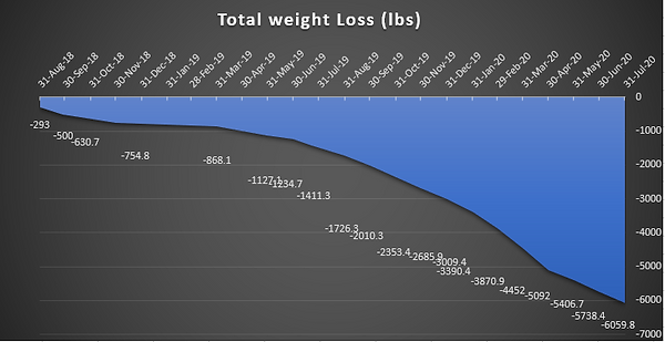 Total weight loss (lbs) July 2020.PNG