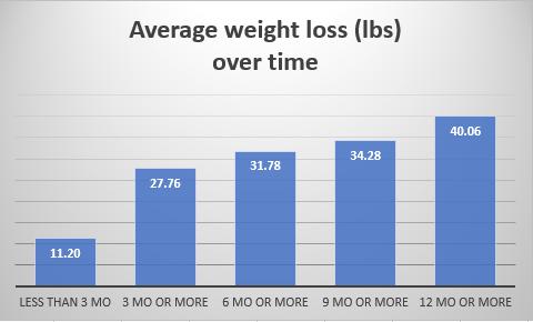 Avg weight loss (lbs) OT July 2020.PNG