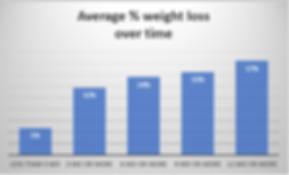 Avg weight loss % OT.PNG