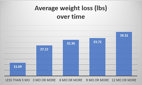 Avg weight loss (lbs) over time Septembe
