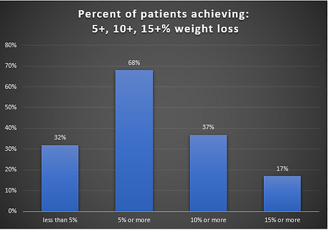 Percent of patients achieveing weight lo