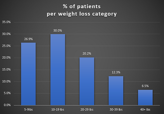 % patients weight loss July 2020.PNG