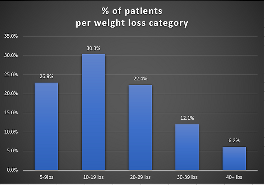 % of patients per weight loss category S