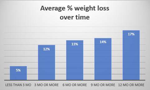 Avg % weight loss OT July 2020.PNG