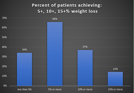 % patients achieving weight loss July 20