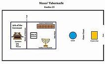 diagram of tabernacle 2.jpg
