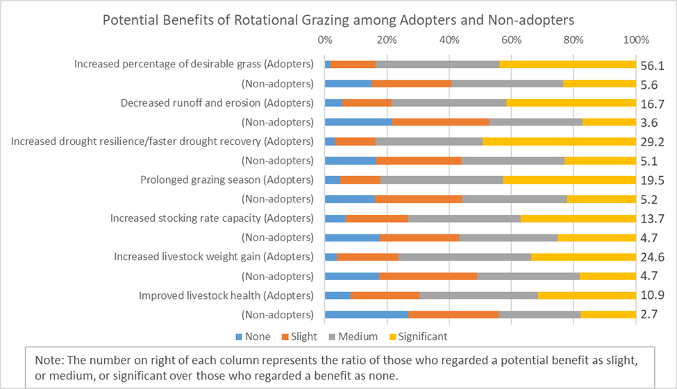 Adapters tend to experience more benefits than non-adopters
