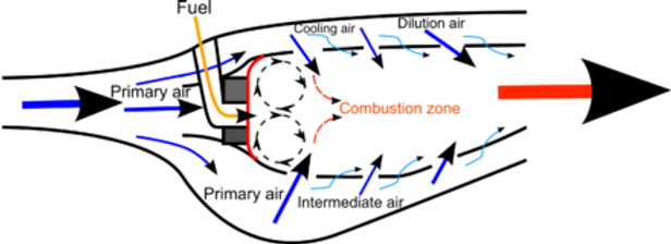 440px-Combustor_diagram_airflow.png