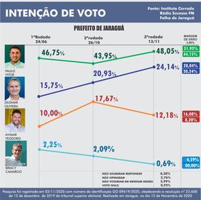 Pesquisa Cerrado: Paulo Vitor cresce e vai a 48%, Zilomar sobe para 24% e Avimar cai para 12%