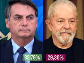 Bolsonaro retoma a liderança da disputa eleitoral para 2022 aponta Paraná Pesquisas