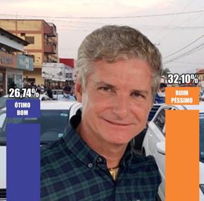 População avalia gestão do Prefeito Zilomar Oliveira em pesquisa do Instituto Cerrado