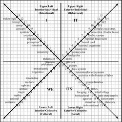 Os quatro quadrantes