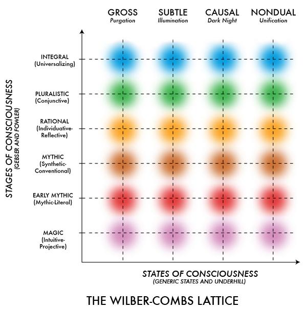 Treliça Wilber-Combs