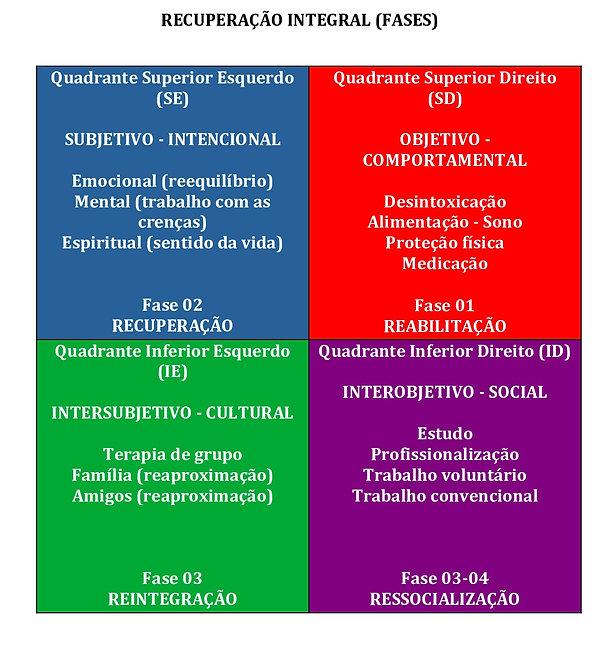Quadrantes-recuperação-integral-Copia (1