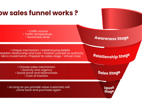 How sales funnel works?