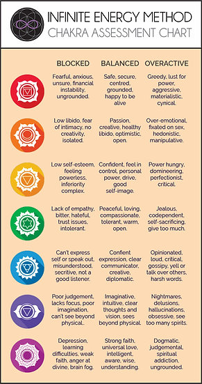 Infinite Energy Method laminated Chakra Assessment Chart