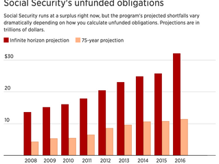 Social Security's looming $32 trillion shortfall