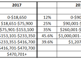 Tax Act - Preliminary view: The 0% Tax Bracket May Be More Doable