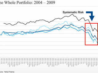 Does Diversification work the way you think it does?
