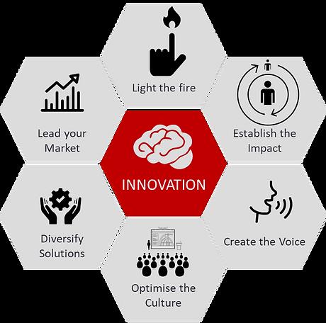 Innovation Journey 2.png