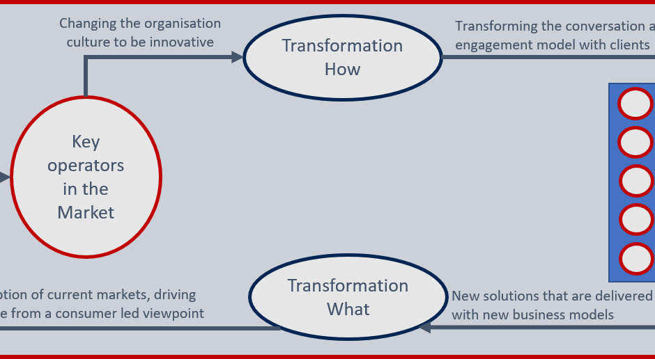 Successfully unlocking innovation from within your organisation