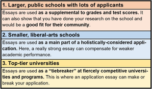 How important are college essays?