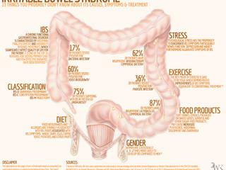 IBS- Sindromul Colonului Iritabil