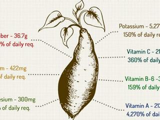 Fructul longevității - Cartoful dulce