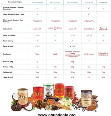 Fără Gluten/Vegan/Fără Soia/Fără Lactoză - CHI CAFE