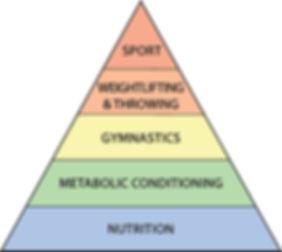 fitness-pyramid.jpg