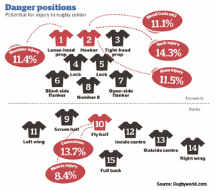 Rugby Danger Positions