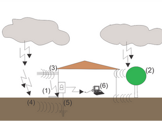 Descargas atmosféricas nas proximidades de uma Linha Elétrica ou Tubulações Metálicas