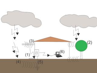 Descargas atmosféricas nas proximidades de uma estrutura