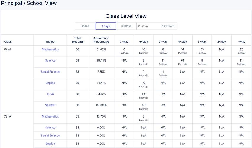 Principal level report.png