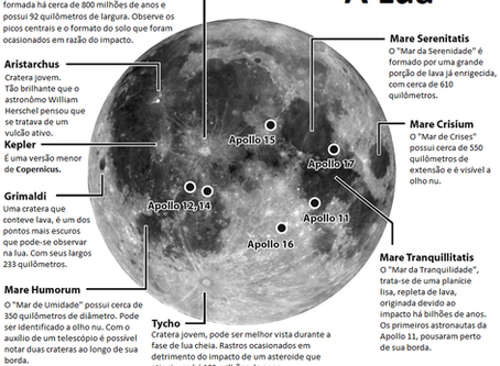 Observando a Lua e além: O cinquentenário da Apollo 11.
