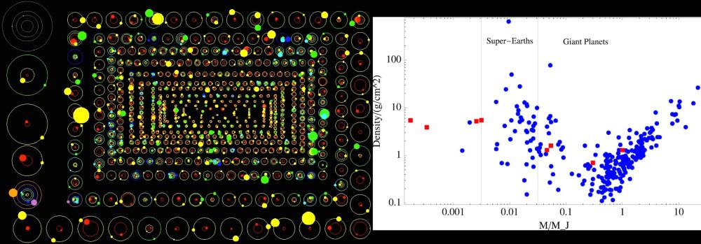 Classificação de sistemas planetários