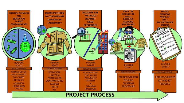 Project-Process---Print-Size.jpg