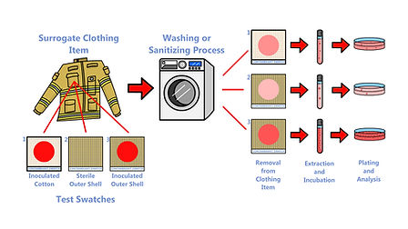 Washer-Process---Print-Size.jpg