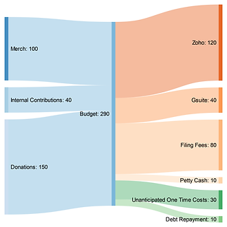 fy2021budget.png