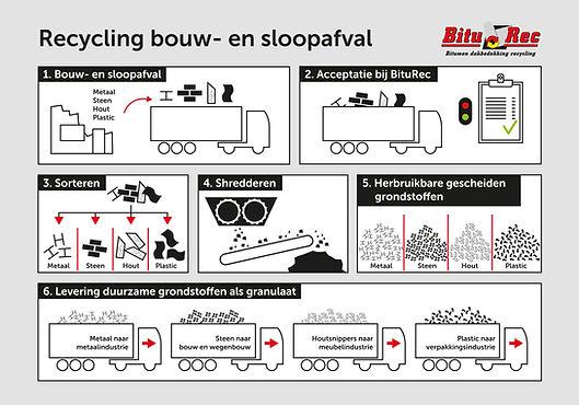 Presentatiebord BituRec Recycling bouw-