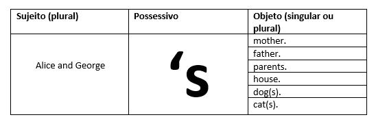 possessivo em ingles of 's ' como usar aula de ingles particular professor sao jose dos campos sp brasil presencial skype jardim esplanada
