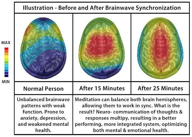 synchronization hemisphere right left