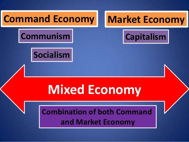 Mixed Market Economy Economia Mista de Mercado Aprenda Inglês online Learn English ESL via Skype The English Teacher Aulas Particulares