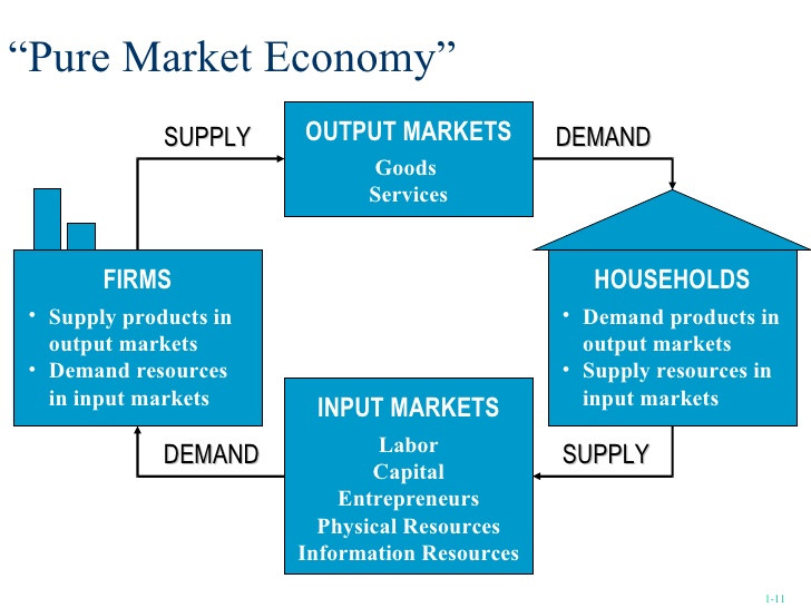 Pure Market Economy Input Output Market Supply Demand Economia Pura de Mercado Entrada e Saída Learn English online Aprenda inglês via Skype Particular Personalizado The English Teacher
