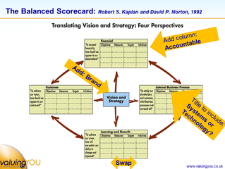 Delivering results - through measurement and accountability