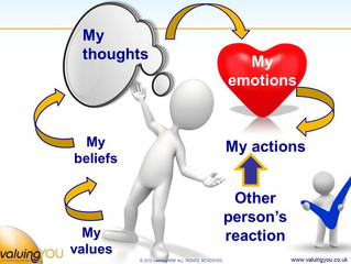 My Beliefs - Managing Myself