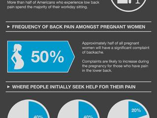 11 interesting stats on Back Pain