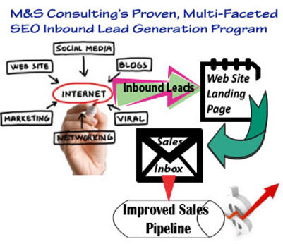 Best SEO company Kingwood The Woodlands Texas, Inbound Marketing Consultant Kingwood The Woodlands Texas, Top Rated SEO company Houston Texas