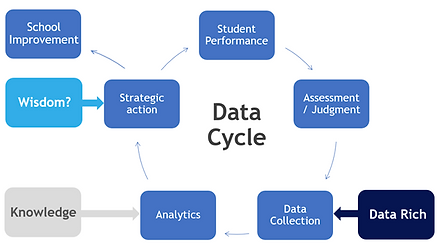 Data Cycle.png