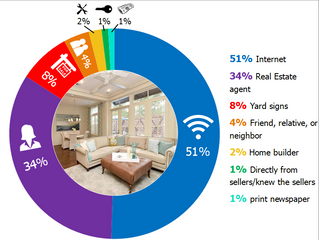 How are Buyers Finding Your Home?